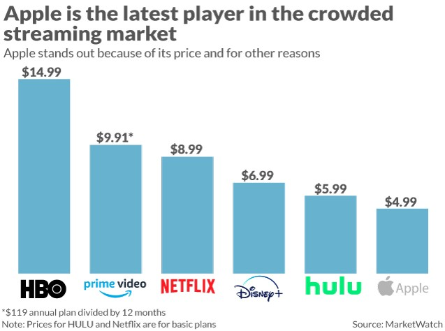 Netflix Compared to Other Streaming Services